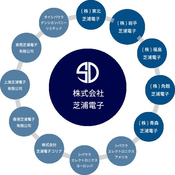 芝浦電子グループ